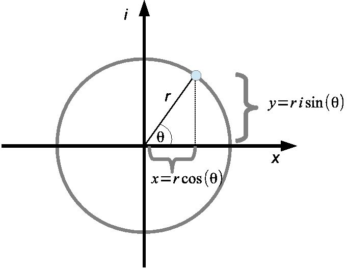Complex numbers in polar coordinates: r^2 = a^2 + b^2; (r is the magnitude, modulus or absolute value of the complex number); (theta is the argument); tan(theta) = b/a; theta = arctan(b/a); cos(theta) = a/r, sin(theta) = b/r so a=rcos(theta) and b=rsin(theta); complex number written as: z=real part + imaginary part; z = rcos(theta) + rsin(theta)i = r(cos(theta) + isin(theta)) = e^i(phi) - Euler's formula