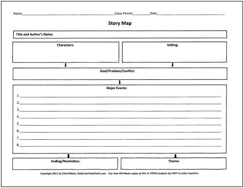 Narrative essay story map