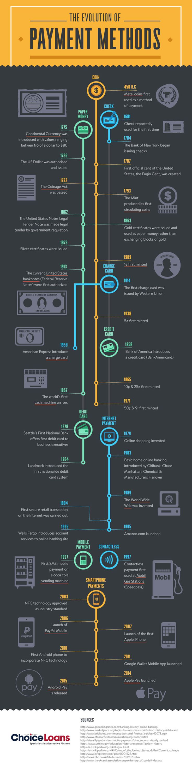 The evolution of payment methods infographic credit
