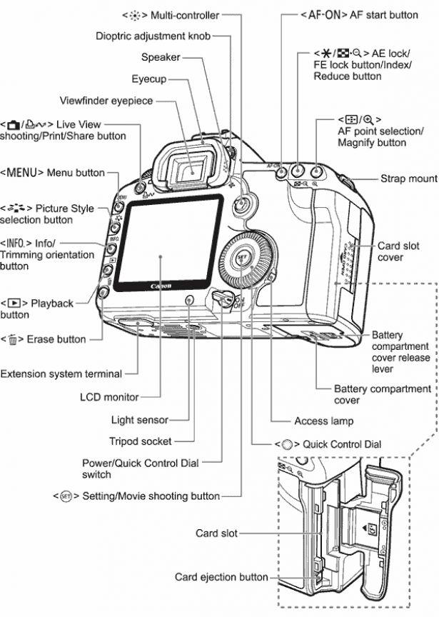 canon-eos-5d-mark-ii-diagram #cameraaccessories #camera #