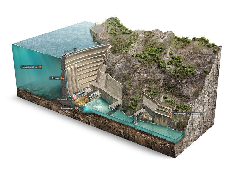 Dam cutaway