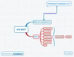 Un Mot - importance de la connectivite en mindmapping.  Pourquoi utiliser des mots-clés en mindmapping, plutôt que des phrases complètes ?  Pour augmenter la connectivité entre les concepts.