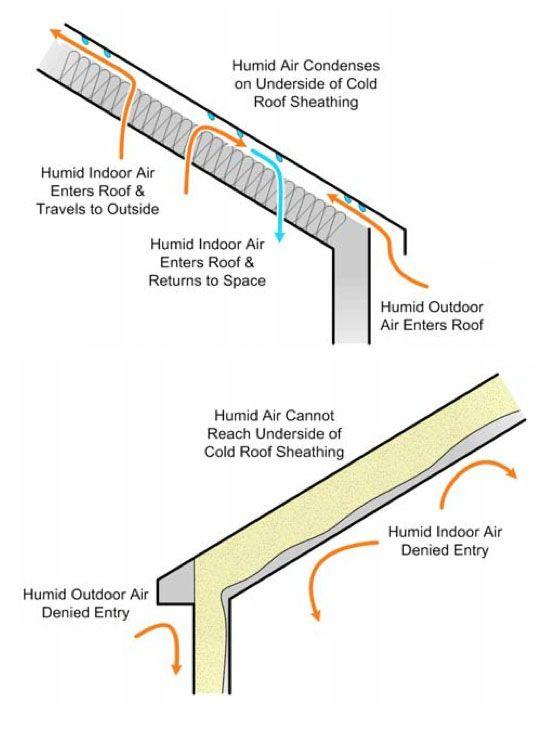 pulvrise mousse attic insulation solar energy usa mthode pour moi