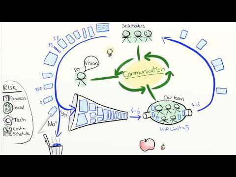 Agile Product Ownership in a Nutshell, a must see for people working or willing to work in an Agile way.