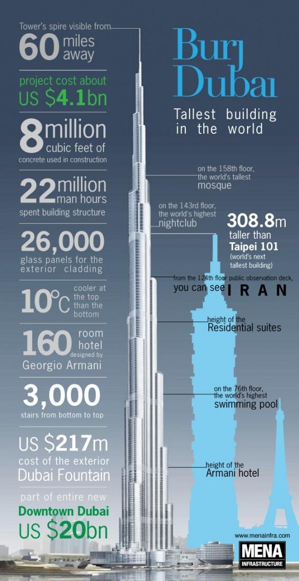 Burj Dubai! Tallest Building In The World!!