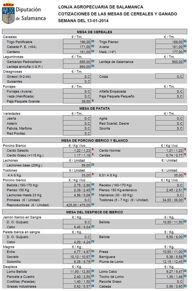 Precios de la Lonja agropecuaria de Salamanca fijados el día 14 de enero de 2014 http://www.revcyl.com/www/index.php/economia/item/2494-precios-de-la-lonja-agropecuaria-de-salamanca-fijados-el-d%C3%ADa-14-de-enero-de-2014