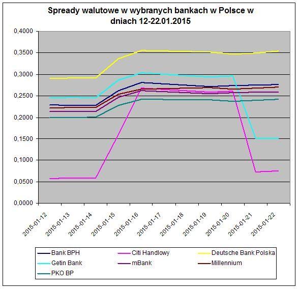 Spready walutowe w wybranych bankach w Polsce w dniach 12-22.01.2015 Źródło: www.comperia.pl