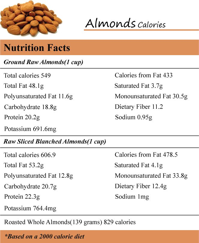 how much calories do nuts have This is the question many dieters are faced with, as nut consumption seems rife  on the one hand, nuts are high in fat and calories and have a.