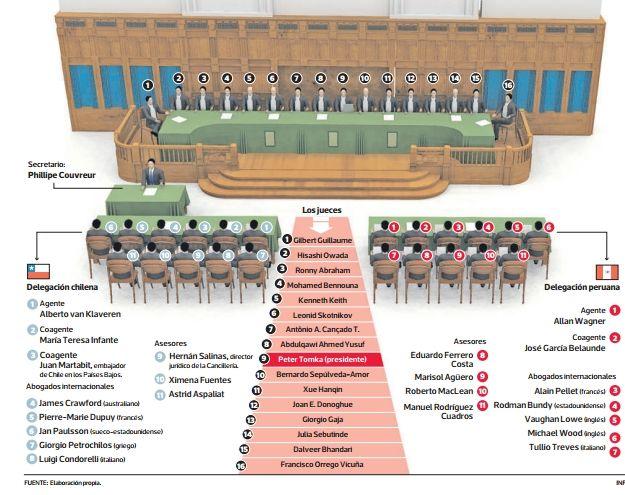 #LaHaya : Los escenarios de la sentencia que esperan los equipos jurídicos de Chile y Perú  A sólo horas de la lectura del fallo, las cancillerías de Perú y Chile seguían analizando escenarios.