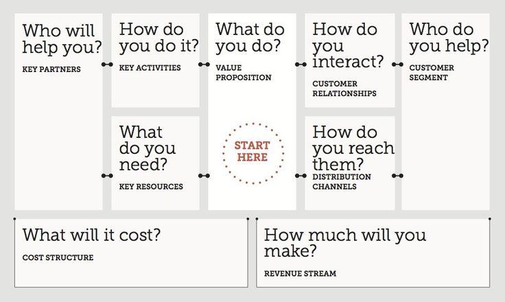27 best business model canvas images on pinterest entrepreneurship business model template business model canvas development impact and you flashek Gallery