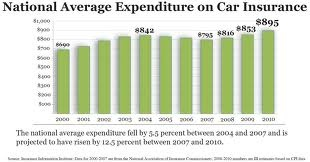 auto insurance texas vs california