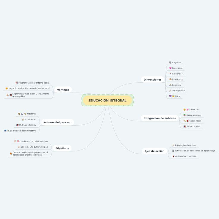 EDUCACIÓN INTEGRAL Mind map design, Mind map, Free plan