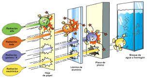 Resultado de imagen para ejemplos de isotopos radiactivos