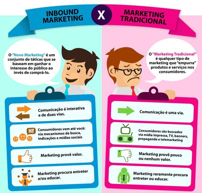 O que é Inbound Marketing? | Benic | Consultoria de Marketing Digital