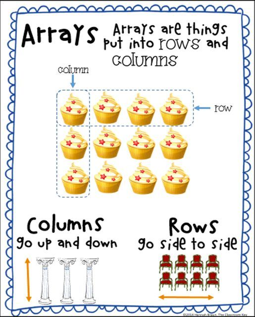 array anchor chart, set the foundation for teaching multiplication with this chart which is perfect at the second or third grade level, download for free!