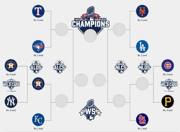 MLB bracket