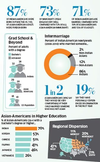 Asian-Americans, fastest-growing racial group in the US - The Economic Times