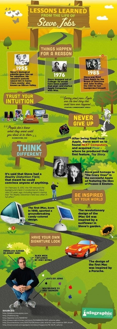 Infographics on Apple's Steve Jobs Life Journey and Success in Starting Business Firm and learning great lessons of Inspiration and motivation with Quotes...