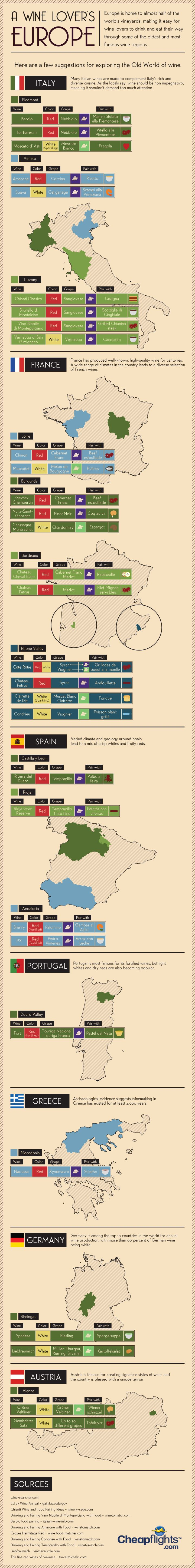 Wine Lover Infographic - A Country-By-Country Wine Lover's Guide To Europe