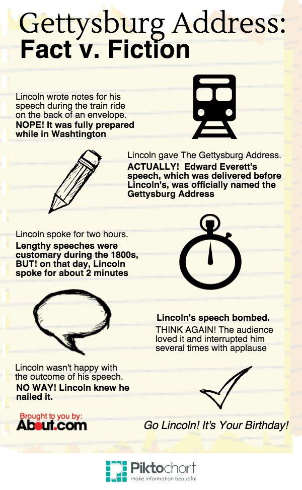 Gettysburg address date in Sydney