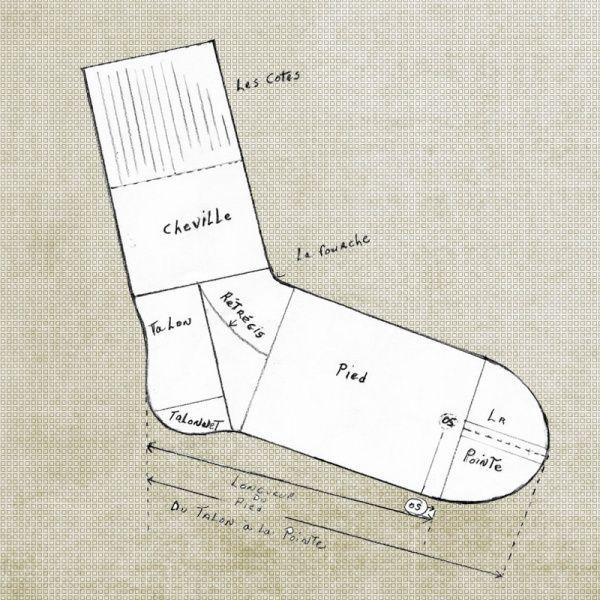 Tout ce que vous avez toujours voulu savoir sur les chaussettes !   http://alluresurmesure.blogspot.com/2010/02/des-hommes-et-des-chaussettes.html