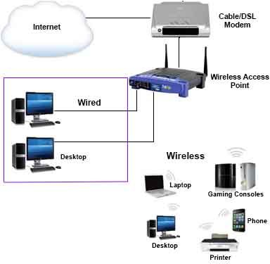 wireless home network setup using dsl modem setting up a home Home Internet Wiring Diagram wireless home network setup using dsl modem setting up a home wireless network pinterest wireless router home internet wiring diagram