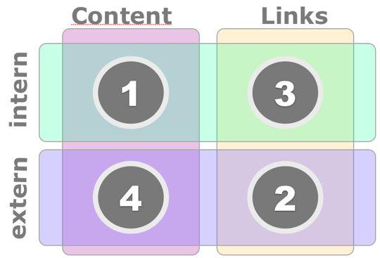 Effective tactics of applying the right keyword matrix 2014 | Multilingual SEO Blog