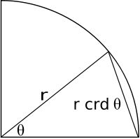 History of trigonometry (wiki) - equation for calculating sine. Sine function defines the relationship between the opposite side and the longest side of the triangle as a ratio.