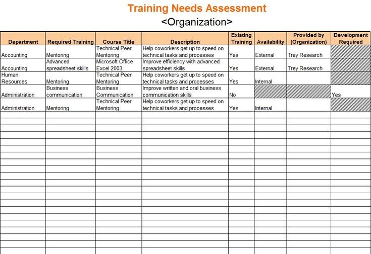 training needs analysis template - Google Search Instructional - training needs analysis template