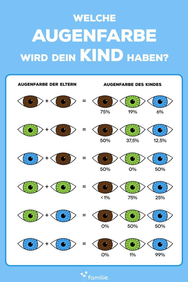 Diese Grafik verrät dir, welche Augenfarbe dein Kind bekommt.