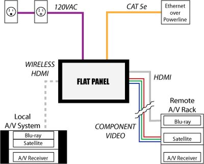 Steps and considerations for mounting the TV over the fireplace