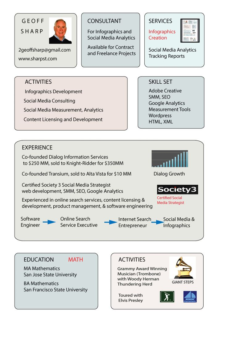 geoff Sharp's resume as an infographic