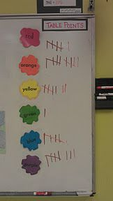 Classroom Management | Ms. Truong's Elementary Art Class. class points 2-5; table points k-2