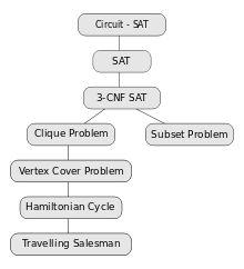 NP-completeness - Wikipedia