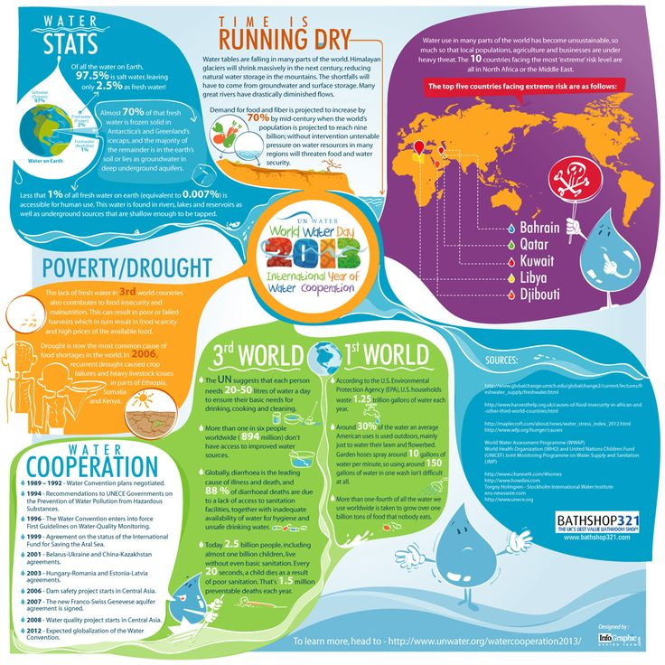 #Health #Infographics - Time is Running Dry - From World Water Day 2013 #Infografia