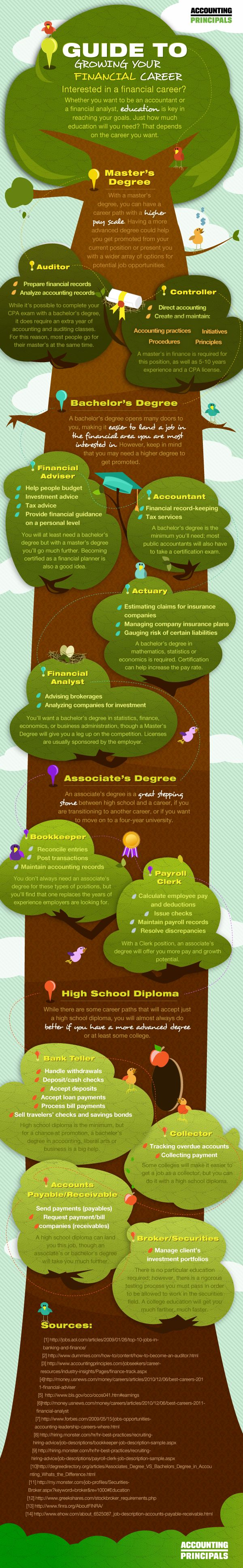 Finding your way to a financial career can be an overwhelming process. Did you know that there are many careers that will enable you to start in the financial sector without having a Master's or even a Bachelor's Degree?