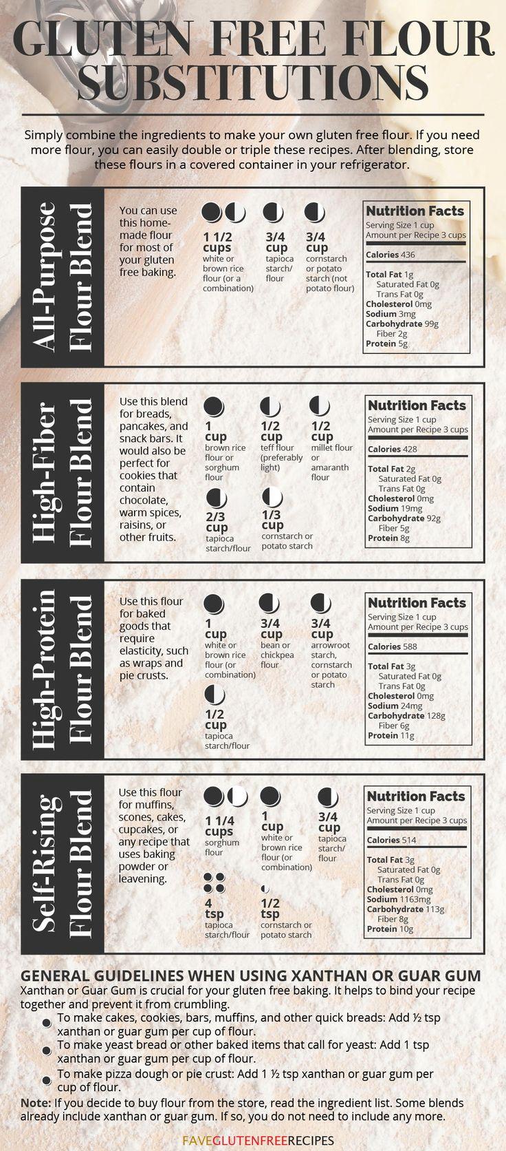 Gluten Free Flour Substitutions | FaveGlutenFreeRecipes.com