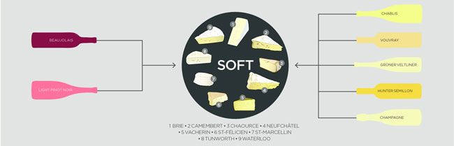 Soft Cheese Try: Brie, Camembert, Chaource, Neufchâtel, Tunworth, St-Marcellin, St-Félicien, Vacherin, Waterloo Pair with: Diemersdal, Gruner Veltliner 2016