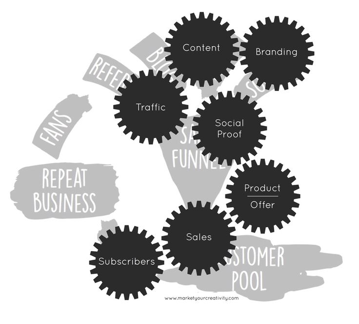 How do I get more people to my website? The working gears of an online business.