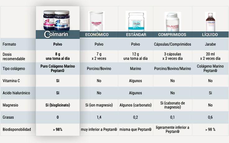 Infografía Comparativa Colágeno Hidrolizado | Colmarin