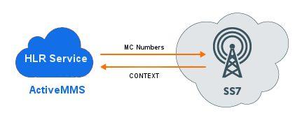 Activemms - Mobile Marketing Services: Υπηρεσία Ελέγχου Κατάστασης Αριθμών Κινητών Τηλεφώ...