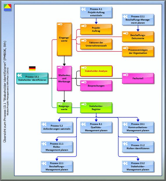 Quantitative Stakeholder-Analyse (http://www.viproman.de/stakeholderregister-pmm-01.html) ... Die quantitative Analyse wird durchgeführt, um alle Personen und Interessengruppen systematisch zu dokumentieren, die von den Ergebnissen eines Projekts betroffen sind. Dieser Beitrag beschreibt die Vorgehensweise zur Erstellung und Strukturierung eines Stakeholder-Registers und zeigt erforderliche Kategorien und deren Parameter. Diesen und andere Beiträge erhalten Sie unter http://www.viproman.de