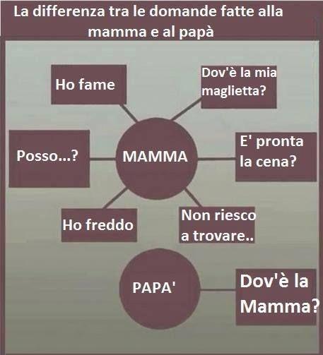La differenza tra le domande fatte alla mamma e al papà