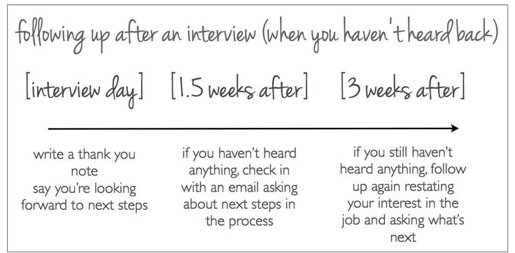how to follow up on a pending job offer