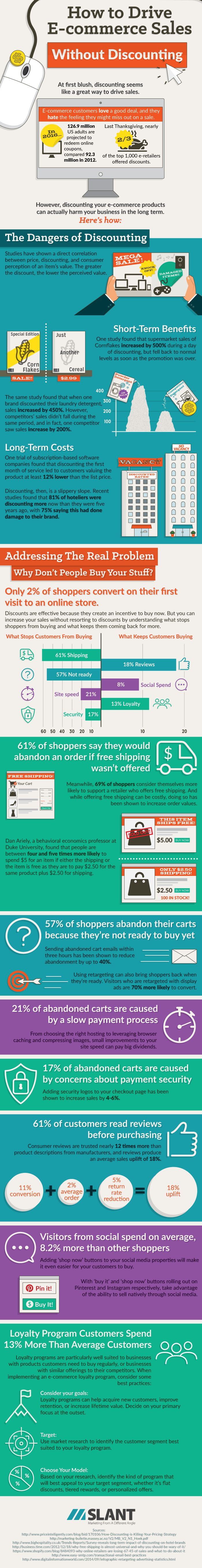 Great infographic about selling (your art) online more effectively. You'll make more sales from the people already coming to your site with these little changes!