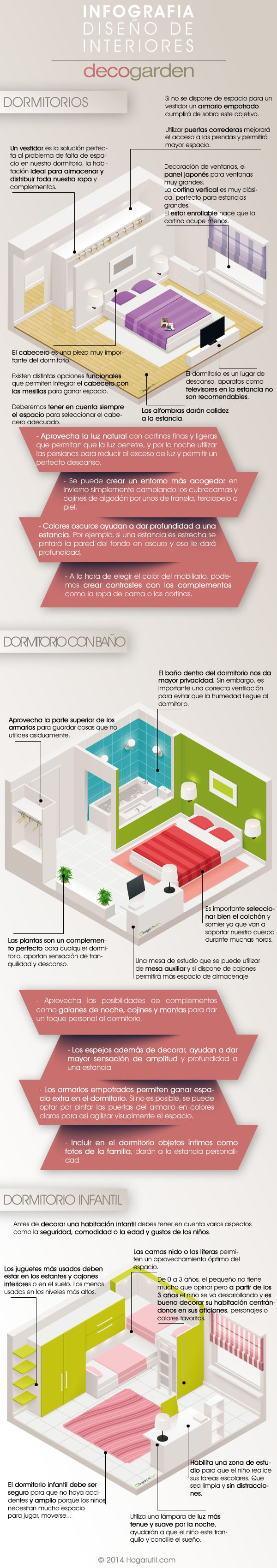 Infografía sobre la decoración de dormitorios: distribución, iluminación, luz natural.