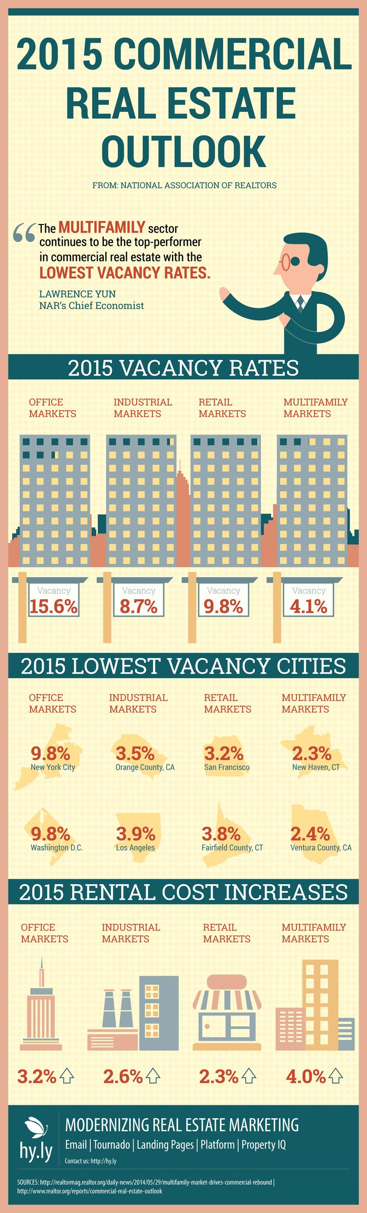 2015 Commercial Real Estate