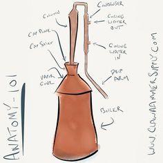 Clawhammer Supply Still Design – Copper Moonshine Still Kits - Clawhammer Supply