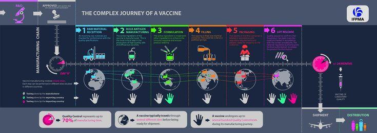 """Da """"Fare un vaccino: difficile come mandare in orbita lo Shuttle""""  http://www.healthdesk.it/stories/cape-canaveral-vaccini"""