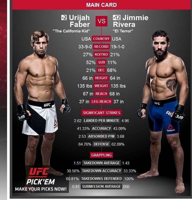 @UrijahFaber On His Fight With @JimmieRivera -Ive had a lot of fights where the guy is virtually unknown but very tough. The ones that stand out are obviously the big fightstitle fights and super-fightsbut this is part of the game. Part of the reason people love to watch me is because I fight. Im not here to protect a legacy or anything. Im excited for this fight. I like this kids attitude. I like what he represents. Hes a hard-working guy and a respectful guy. Hes put in his time and it…